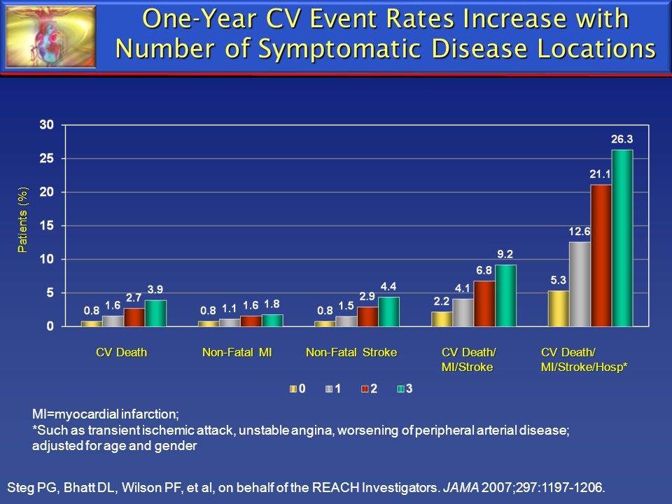 One-Year CV Event Rates Increase with Number of Symptomatic Disease Locations