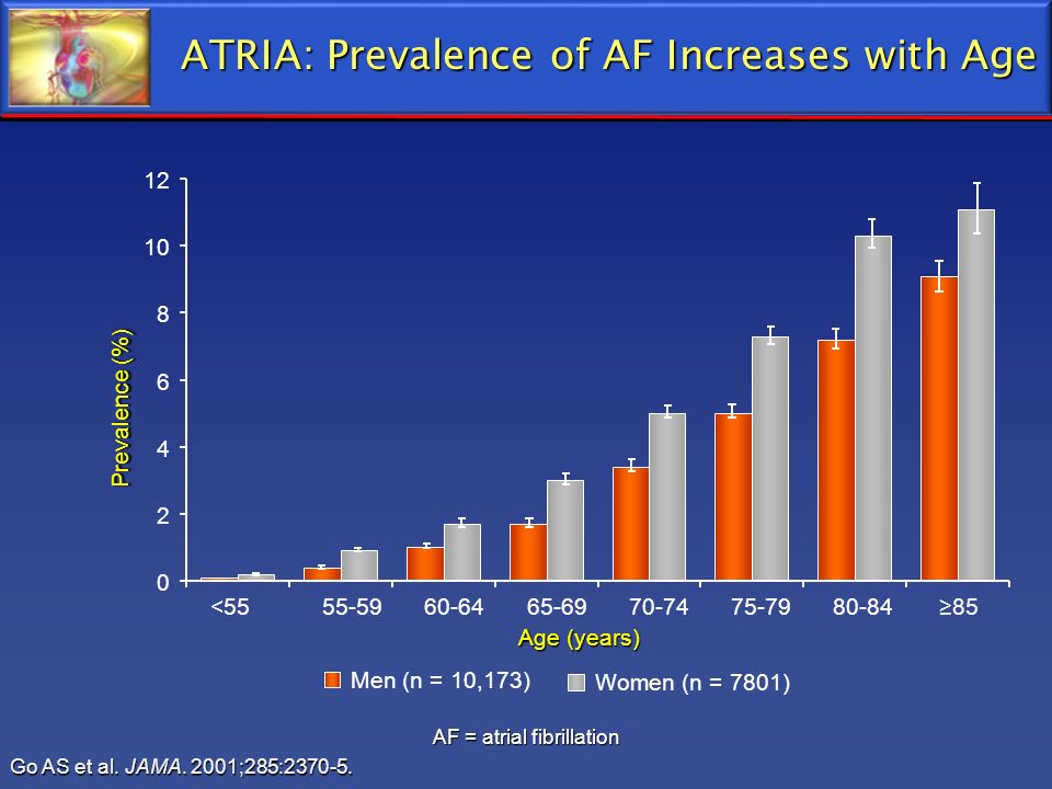 ATRIA: Prevalence of AF Increases with Age