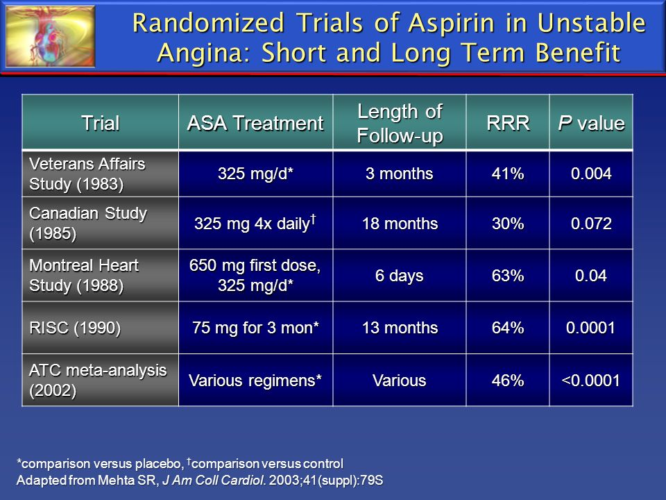 Randomized Trials of Aspirin in Unstable Angina: Short and Long Term Benefit