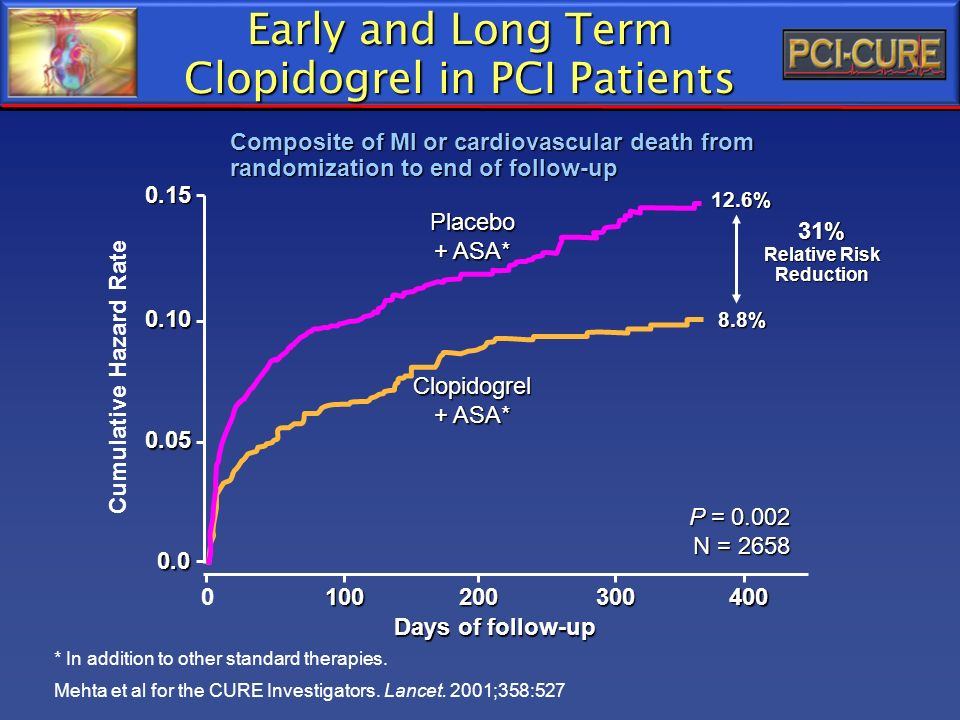 Early and Long Term Clopidogrel in PCI Patients