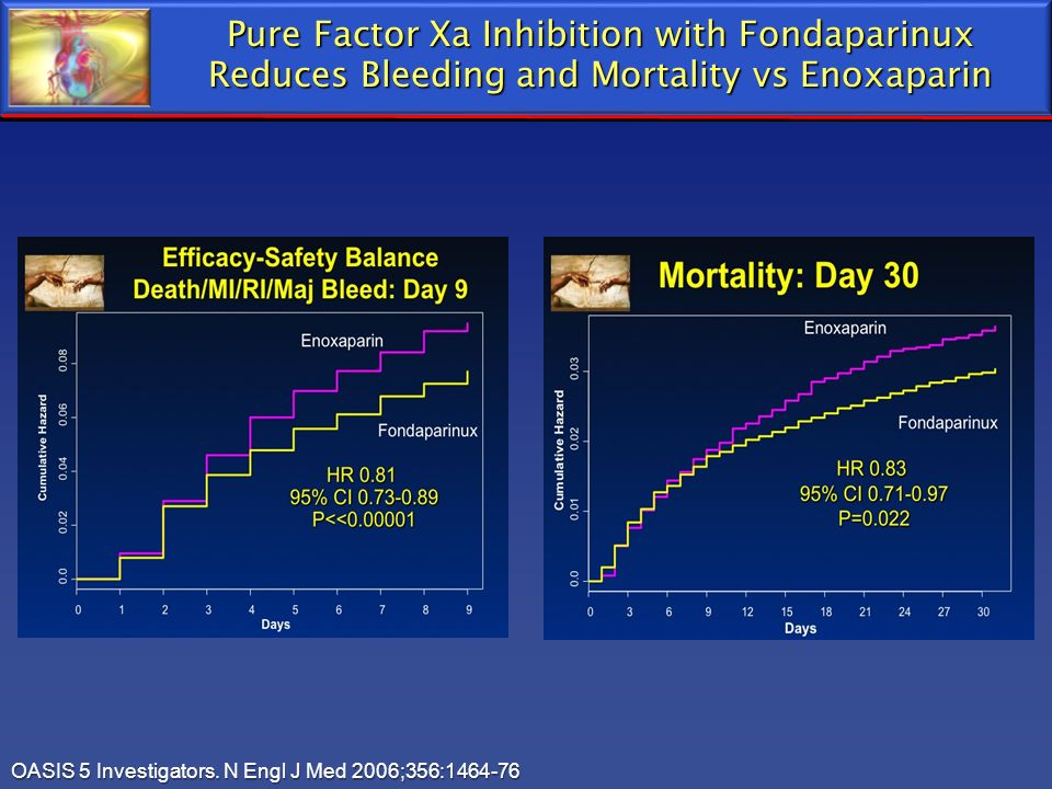 Pure Factor Xa Inhibition with Fondaparinux Reduces Bleeding and Mortality vs Enoxaparin