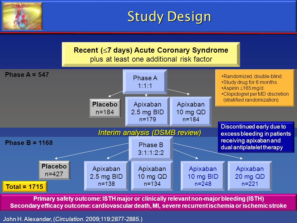 Study Design Recent (7 days) Acute Coronary Syndrome