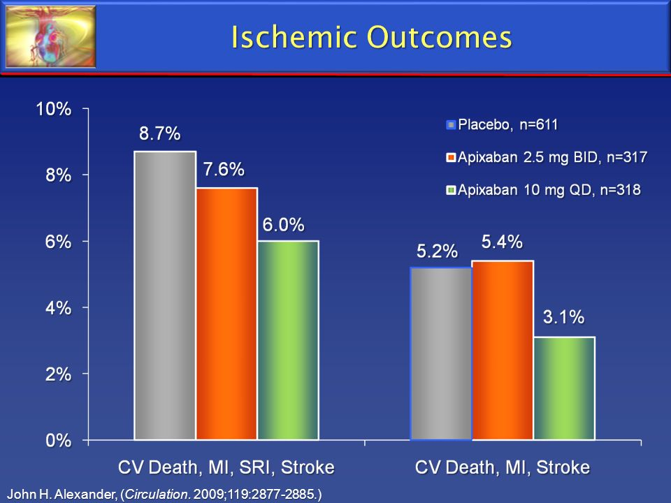 Ischemic Outcomes John H. Alexander, (Circulation. 2009;119:2877-2885.)