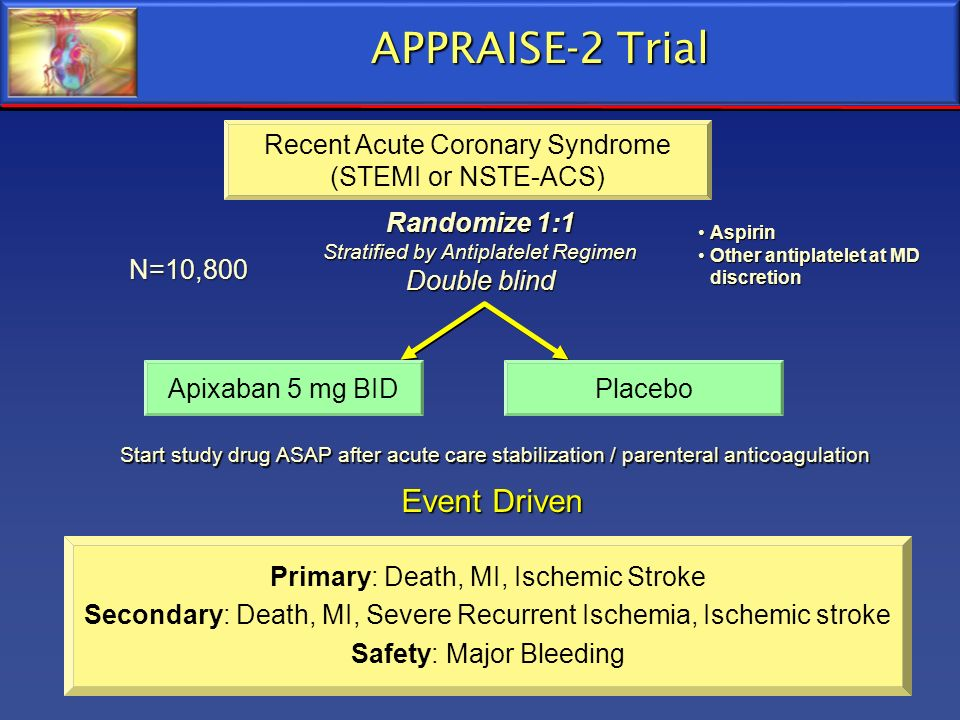 APPRAISE-2 Trial Event Driven Recent Acute Coronary Syndrome