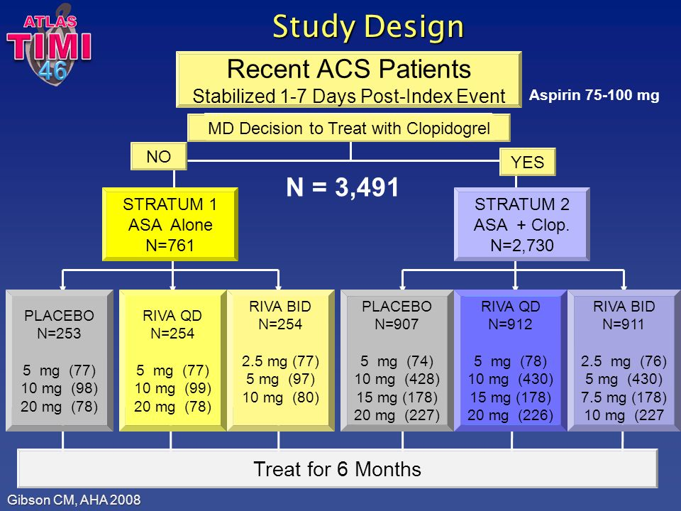 MD Decision to Treat with Clopidogrel