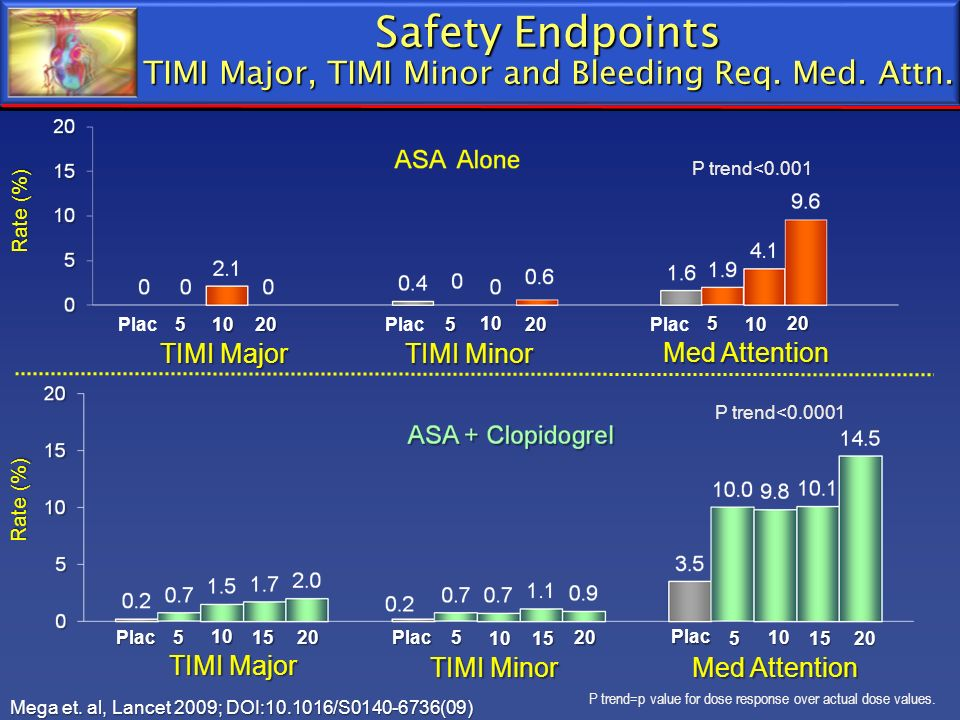 Safety Endpoints TIMI Major, TIMI Minor and Bleeding Req. Med. Attn.