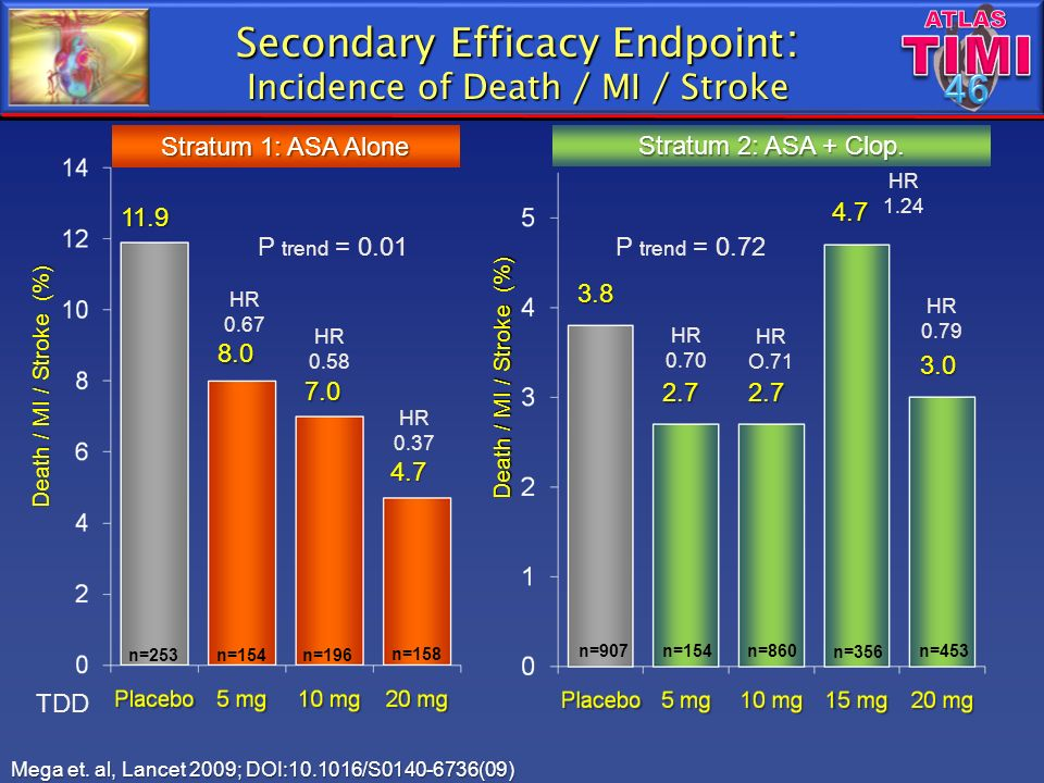 Secondary Efficacy Endpoint: Incidence of Death / MI / Stroke