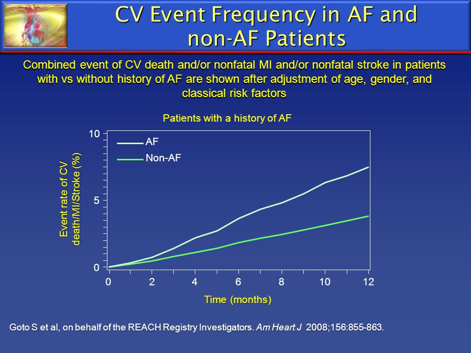 CV Event Frequency in AF and non-AF Patients