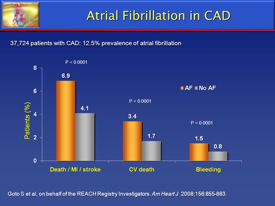Atrial Fibrillation in CAD