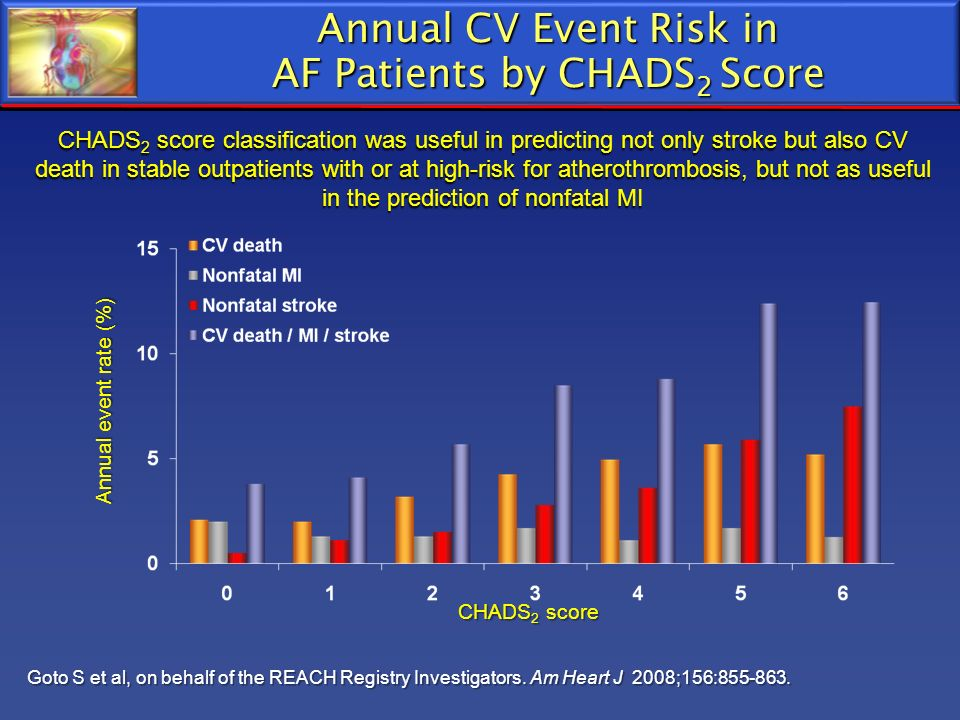 Annual CV Event Risk in AF Patients by CHADS2 Score