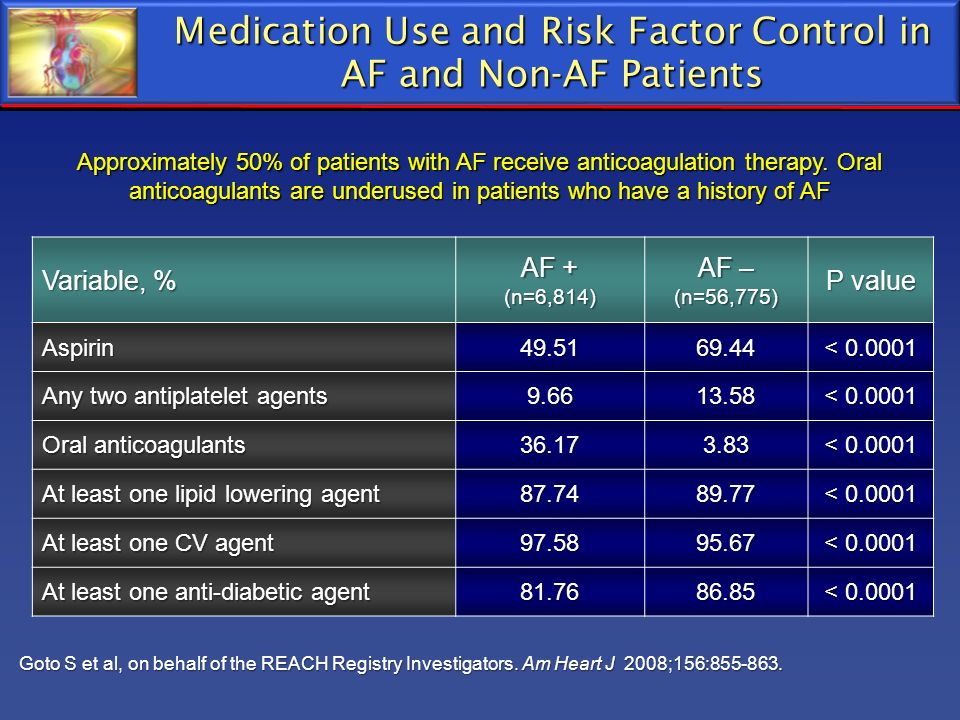 Medication Use and Risk Factor Control in AF and Non-AF Patients