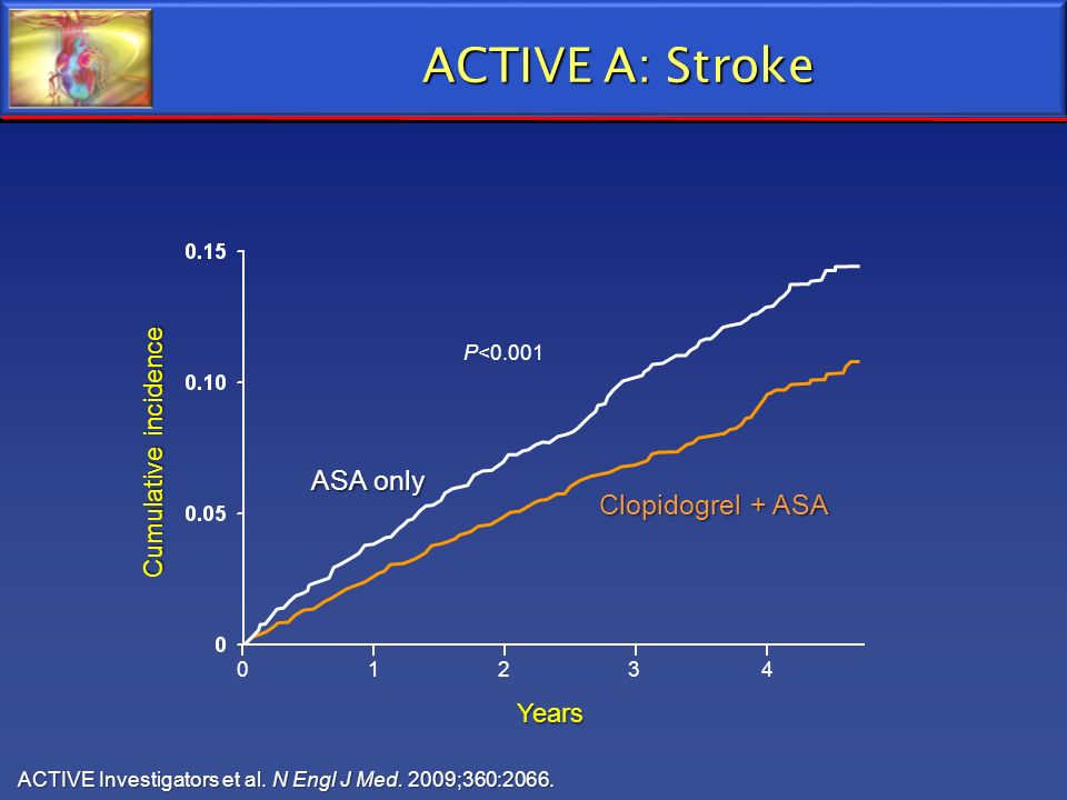 ACTIVE A: Stroke ASA only Clopidogrel + ASA Cumulative incidence Years
