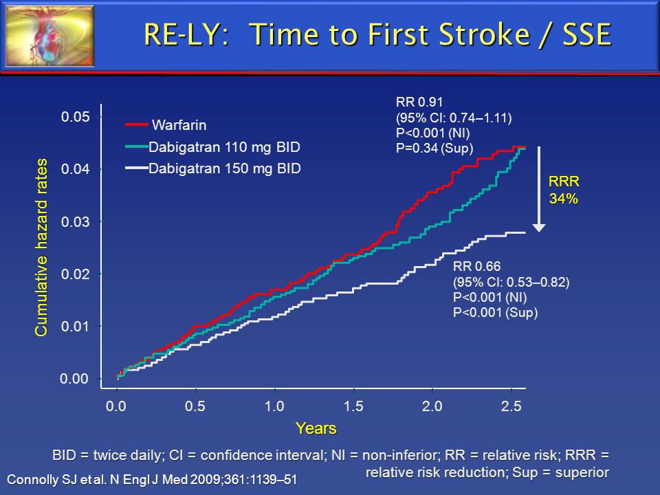 RE-LY: Time to First Stroke / SSE