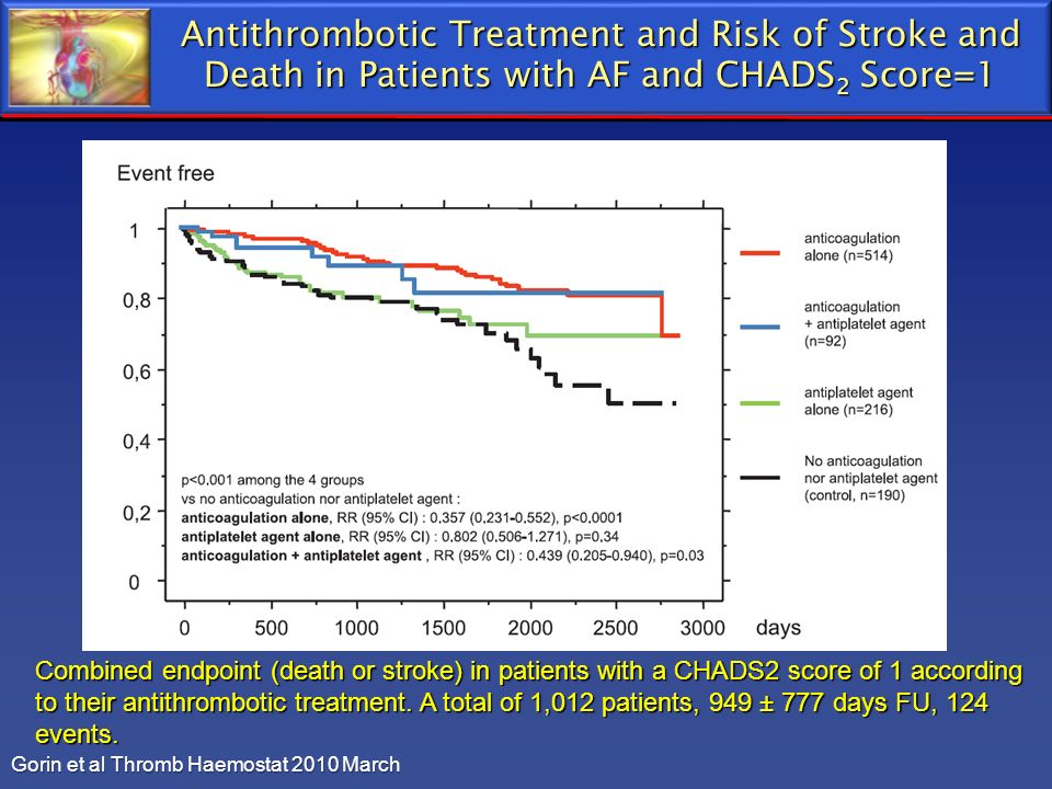 Antithrombotic Treatment and Risk of Stroke and Death in Patients with AF and CHADS2 Score=1