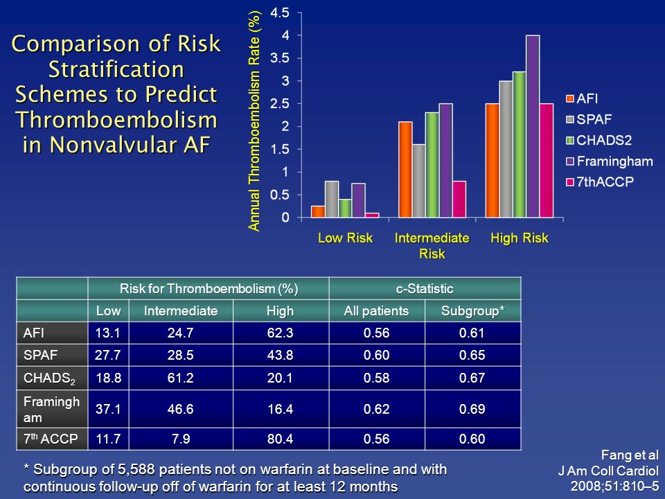 Risk for Thromboembolism (%)