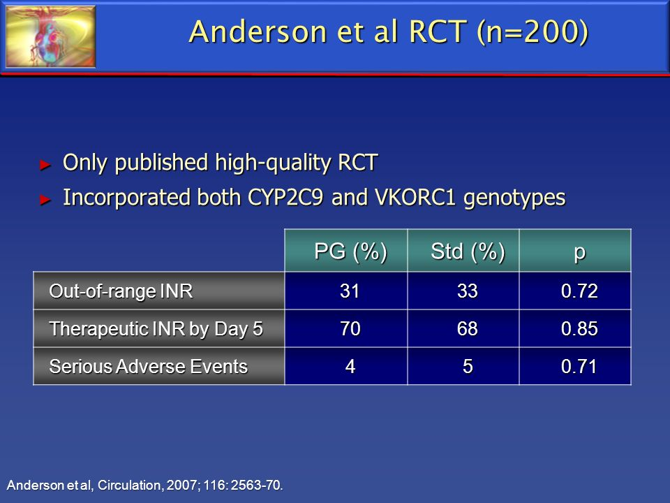 Anderson et al RCT (n=200) Only published high-quality RCT
