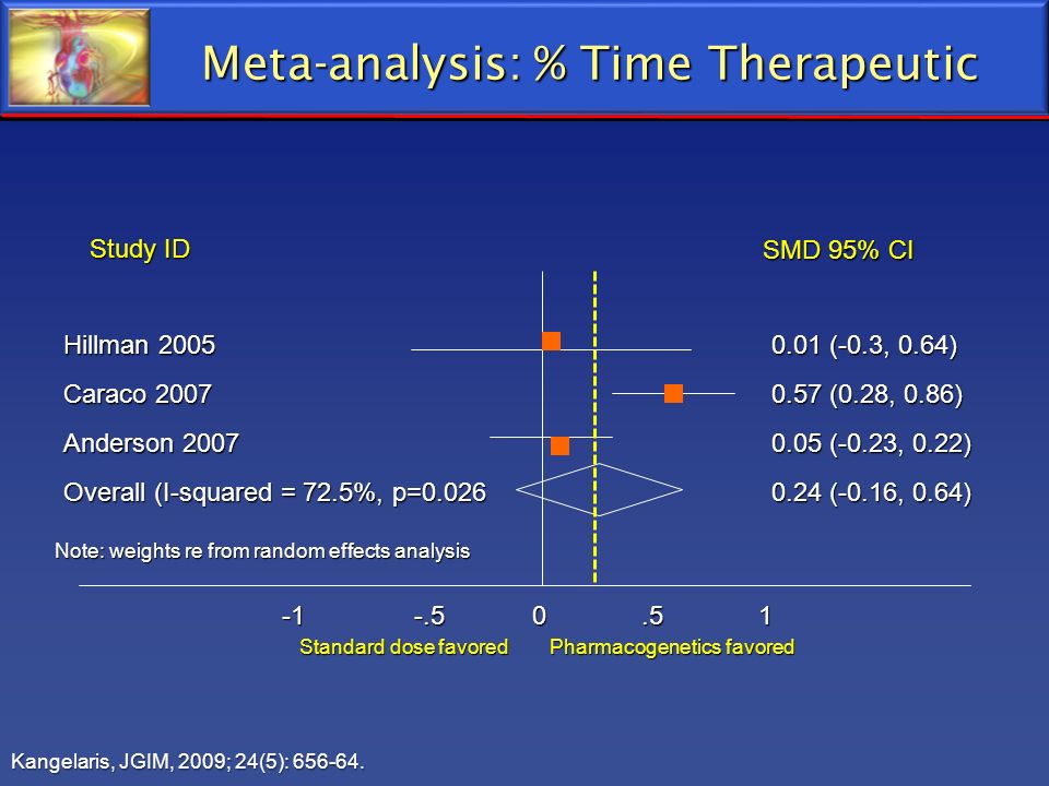 Meta-analysis: % Time Therapeutic