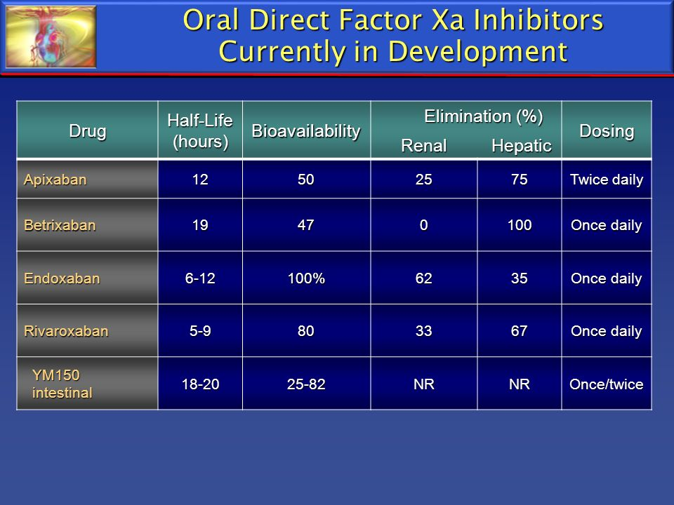 Oral Direct Factor Xa Inhibitors Currently in Development