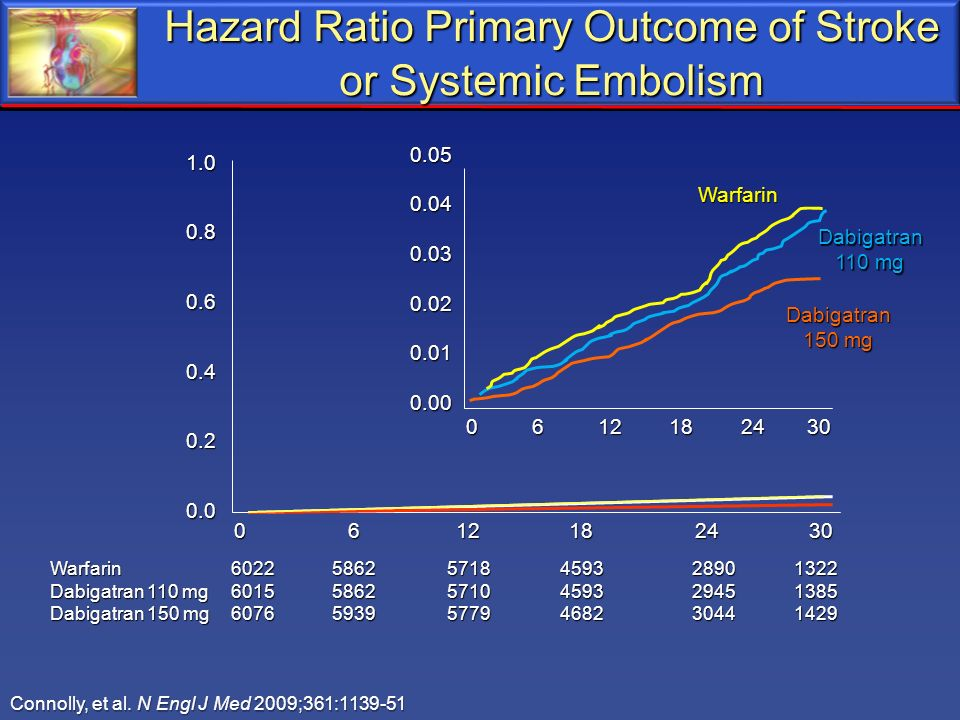 Hazard Ratio Primary Outcome of Stroke or Systemic Embolism