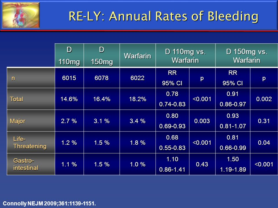 RE-LY: Annual Rates of Bleeding