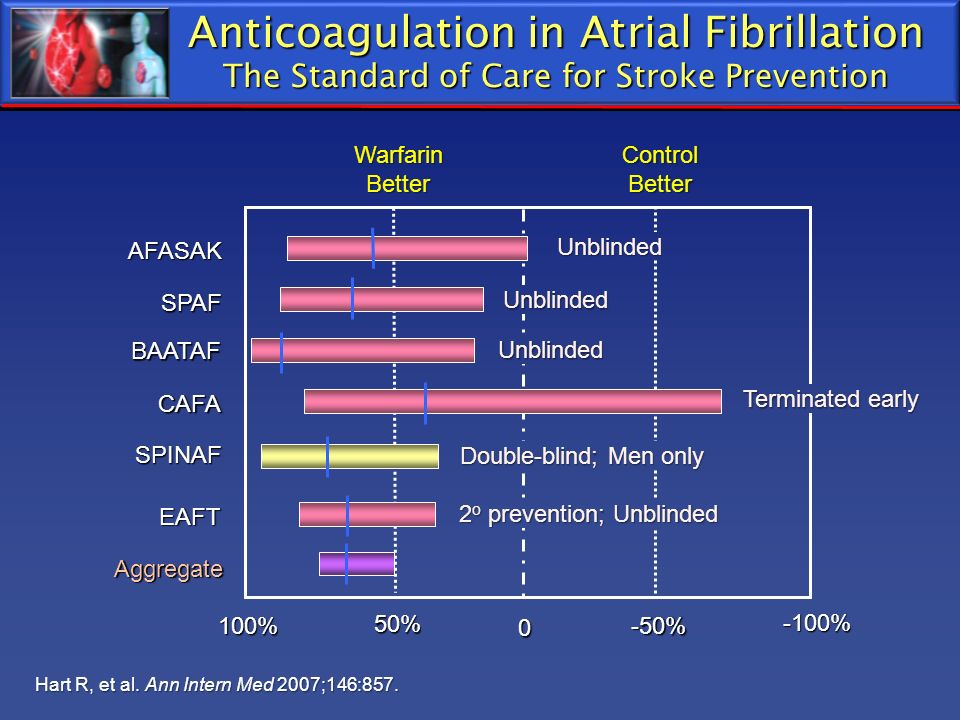 Anticoagulation in Atrial Fibrillation The Standard of Care for Stroke Prevention