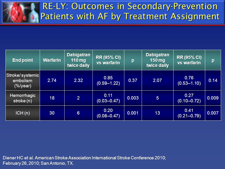 RE-LY: Outcomes in Secondary-Prevention Patients with AF by Treatment Assignment
