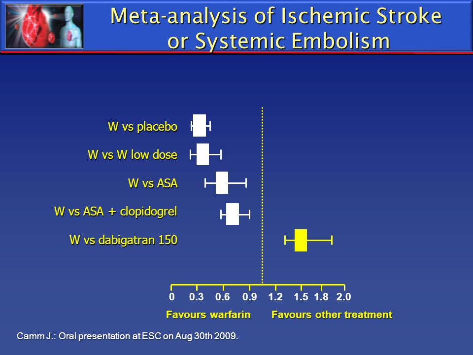 Meta-analysis of Ischemic Stroke or Systemic Embolism