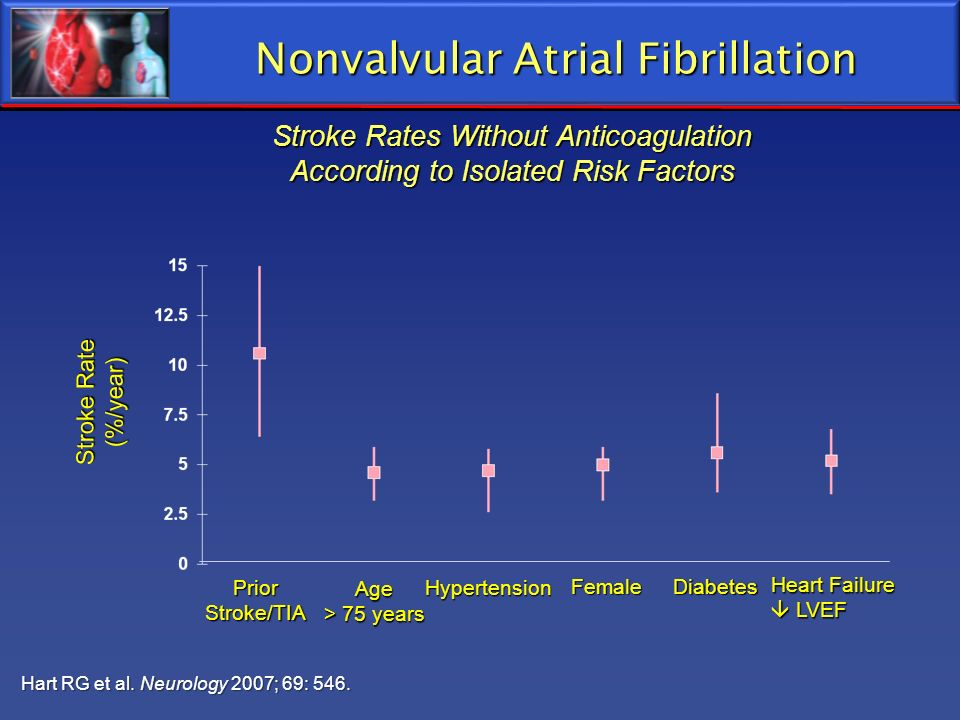 Nonvalvular Atrial Fibrillation