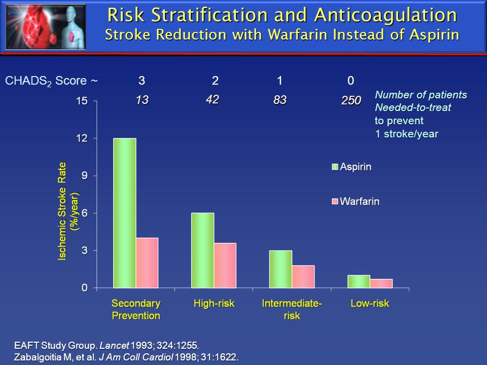 Risk Stratification and Anticoagulation