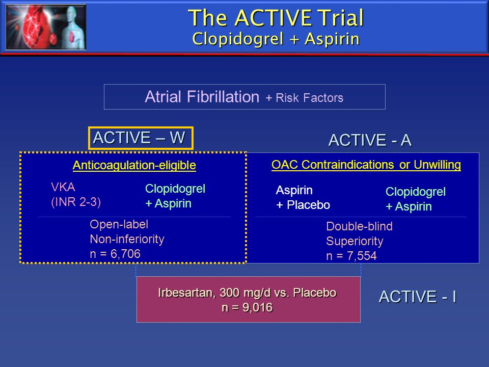 The ACTIVE Trial Clopidogrel + Aspirin