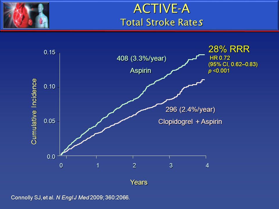 ACTIVE-A Total Stroke Rates