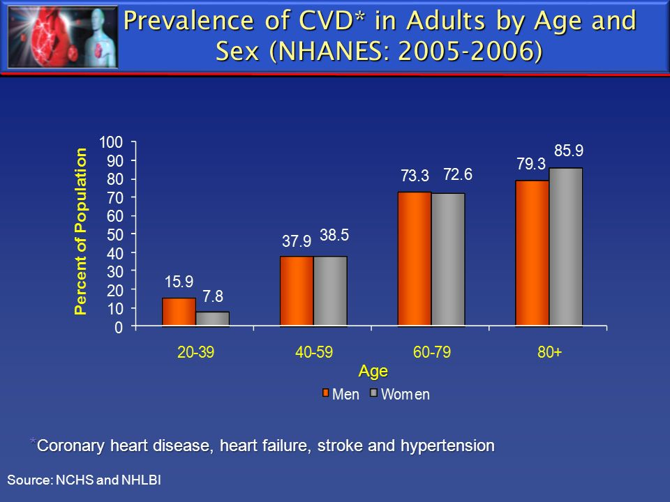 Prevalence of CVD* in Adults by Age and Sex (NHANES: 2005-2006)