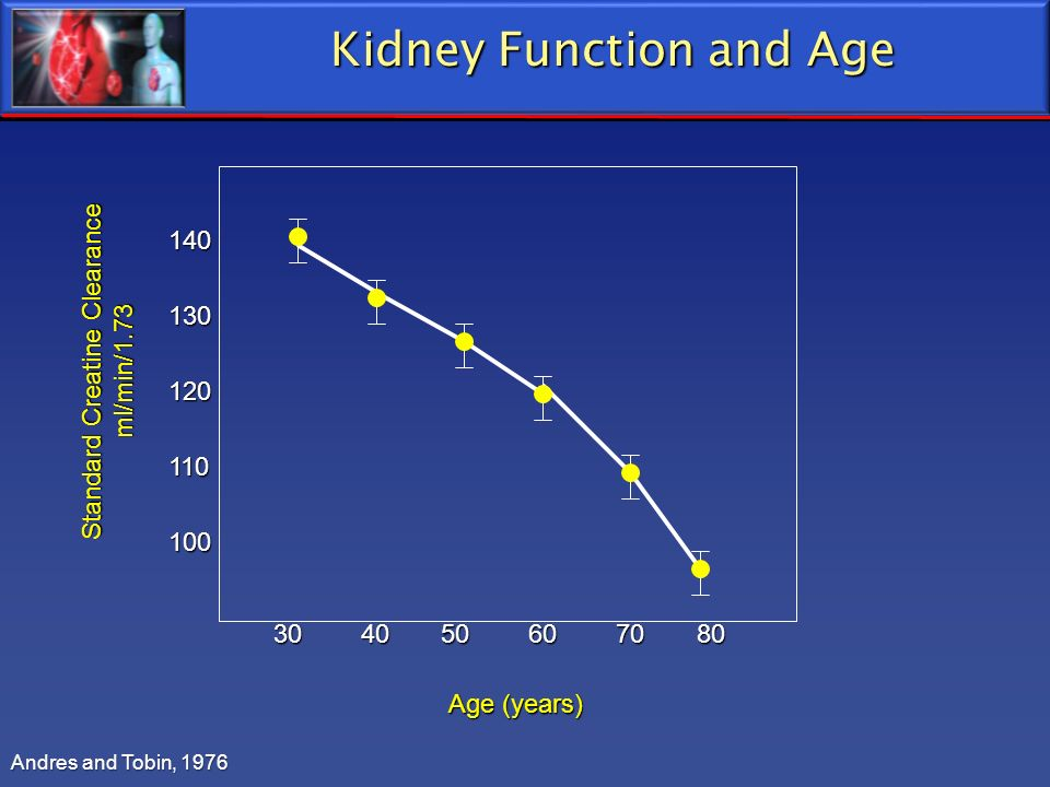 Kidney Function and Age