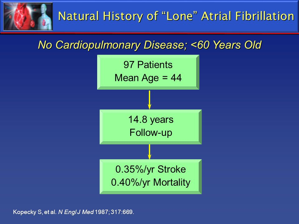 Natural History of Lone Atrial Fibrillation
