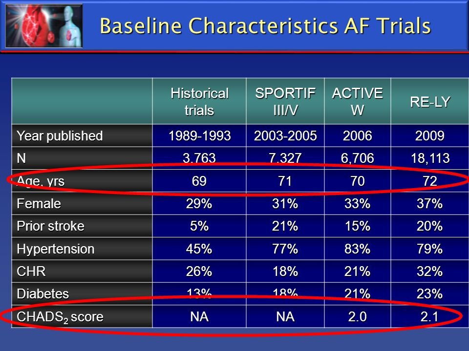 Baseline Characteristics AF Trials