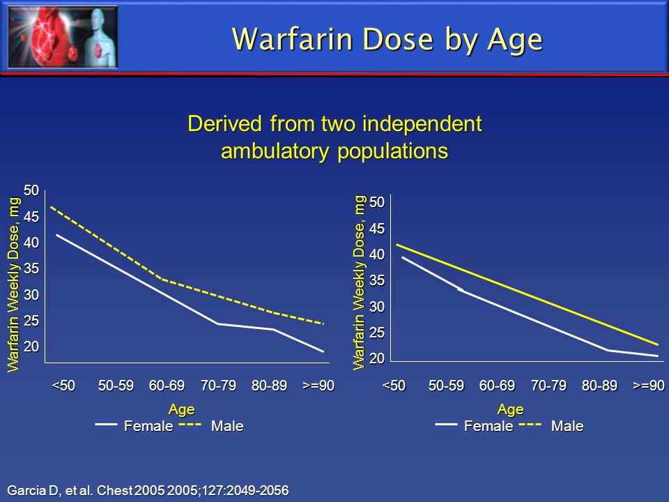 Warfarin Dose by Age Derived from two independent