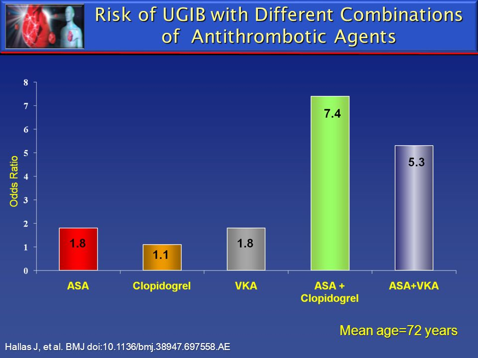 Risk of UGIB with Different Combinations of Antithrombotic Agents