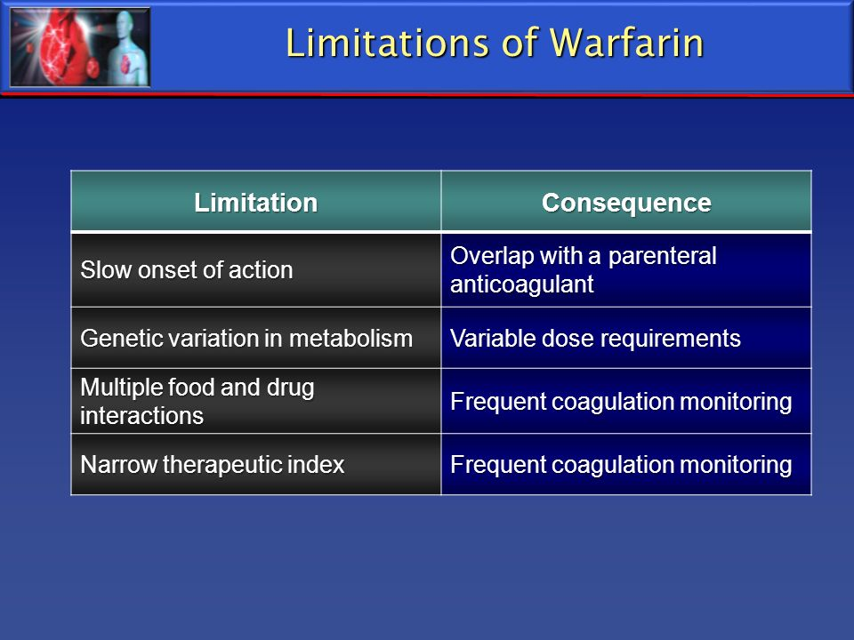 Limitations of Warfarin