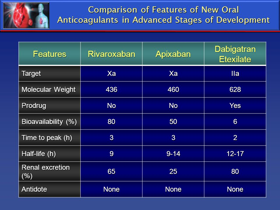 Comparison of Features of New Oral