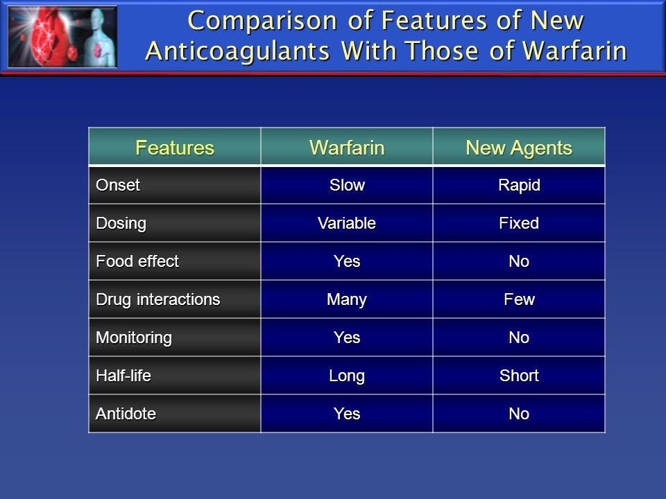 Comparison of Features of New Anticoagulants With Those of Warfarin