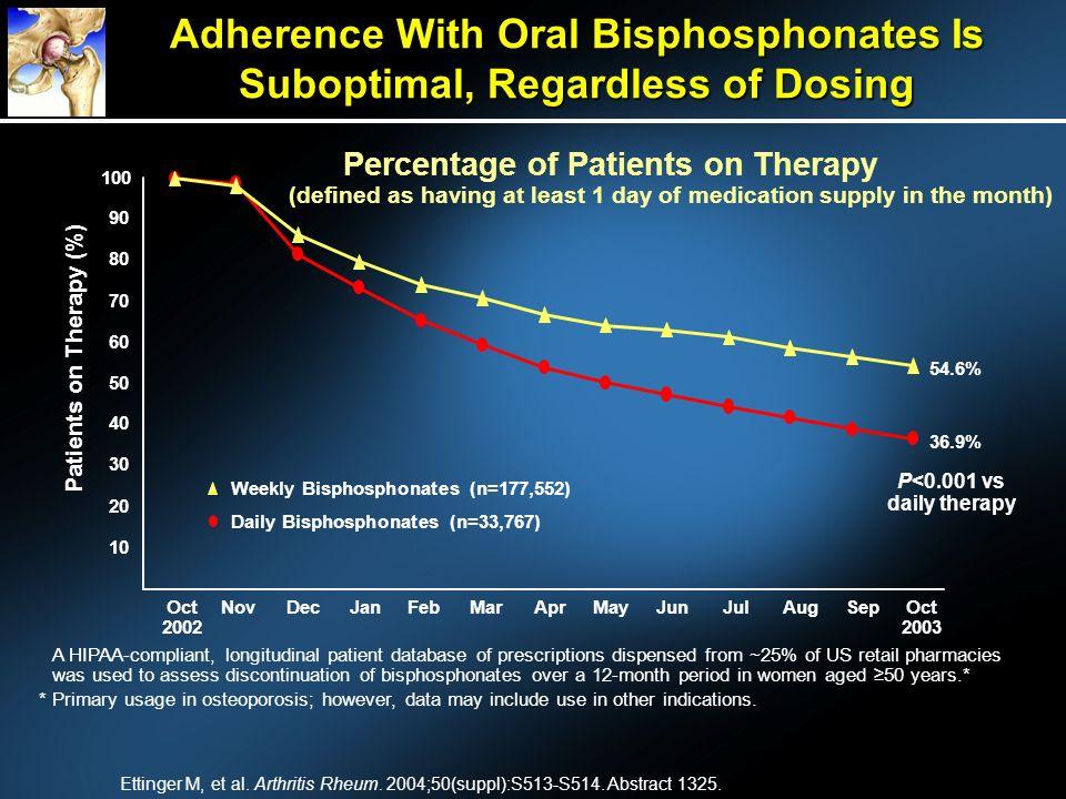 Adherence With Oral Bisphosphonates Is Suboptimal, Regardless of Dosing