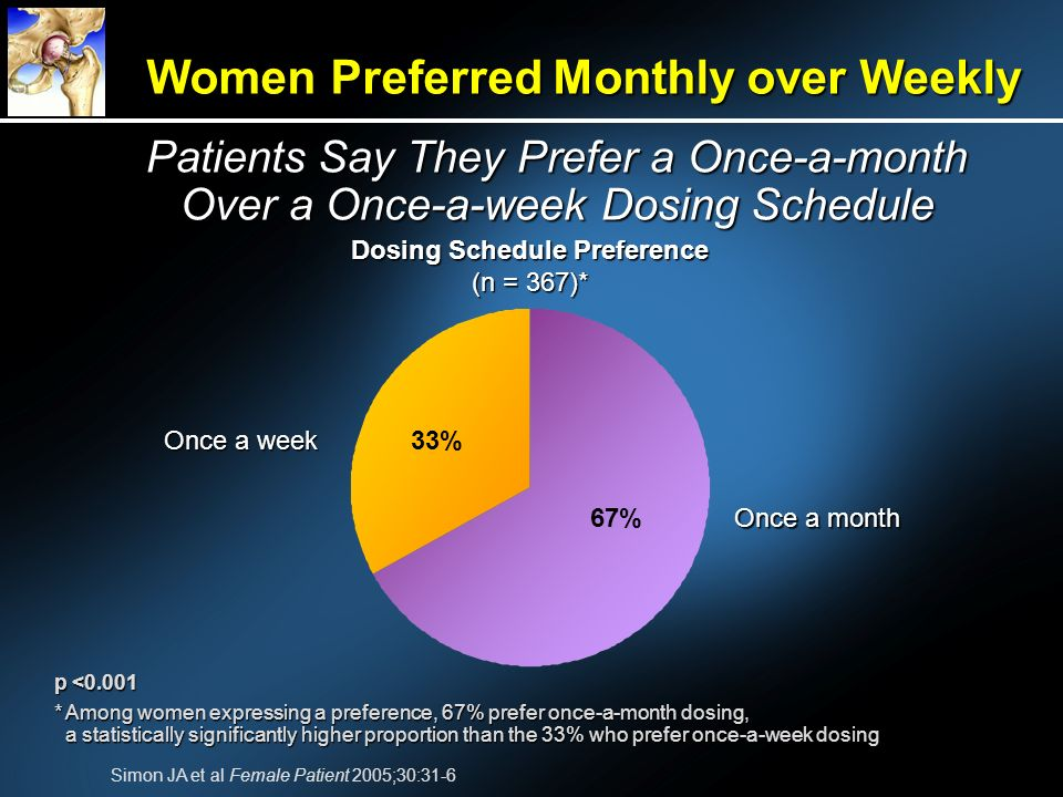 Women Preferred Monthly over Weekly