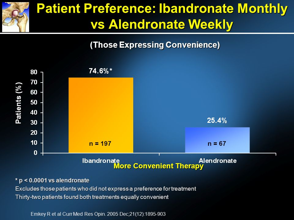 Patient Preference: Ibandronate Monthly vs Alendronate Weekly