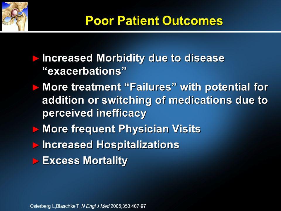 Poor Patient Outcomes Increased Morbidity due to disease exacerbations