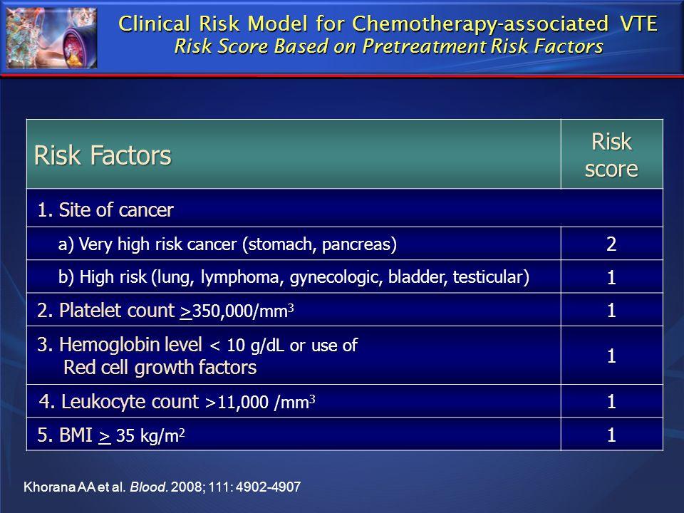 Risk Factors Risk score