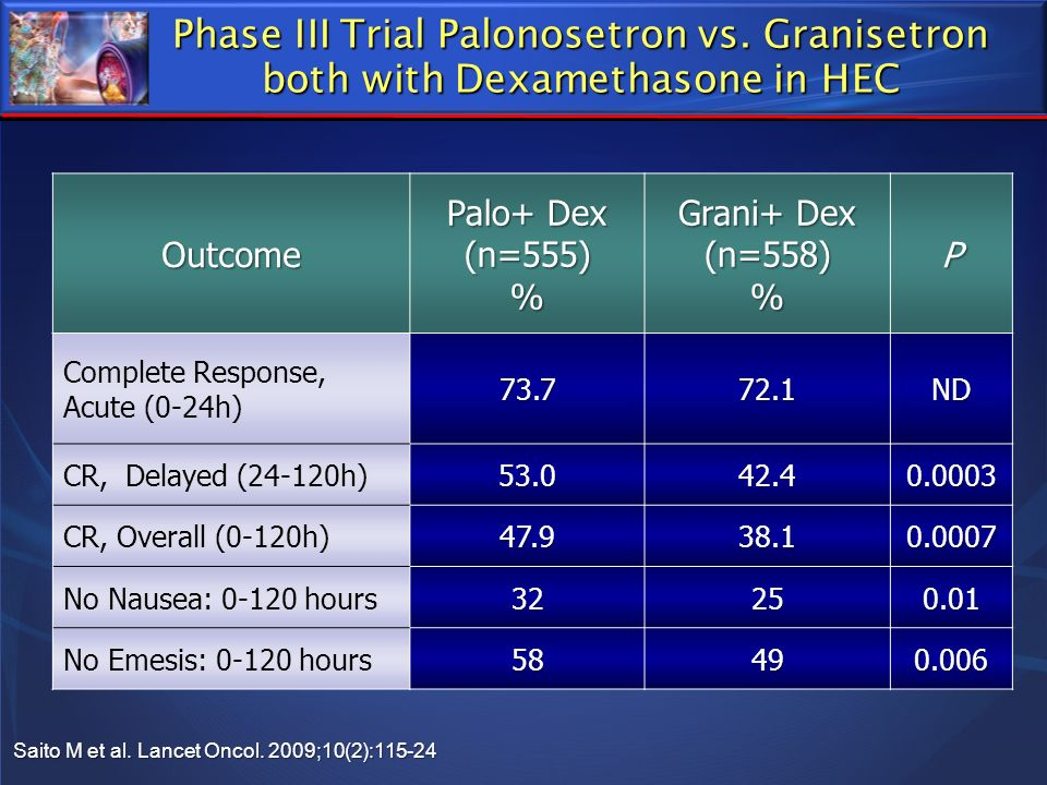 Phase III Trial Palonosetron vs