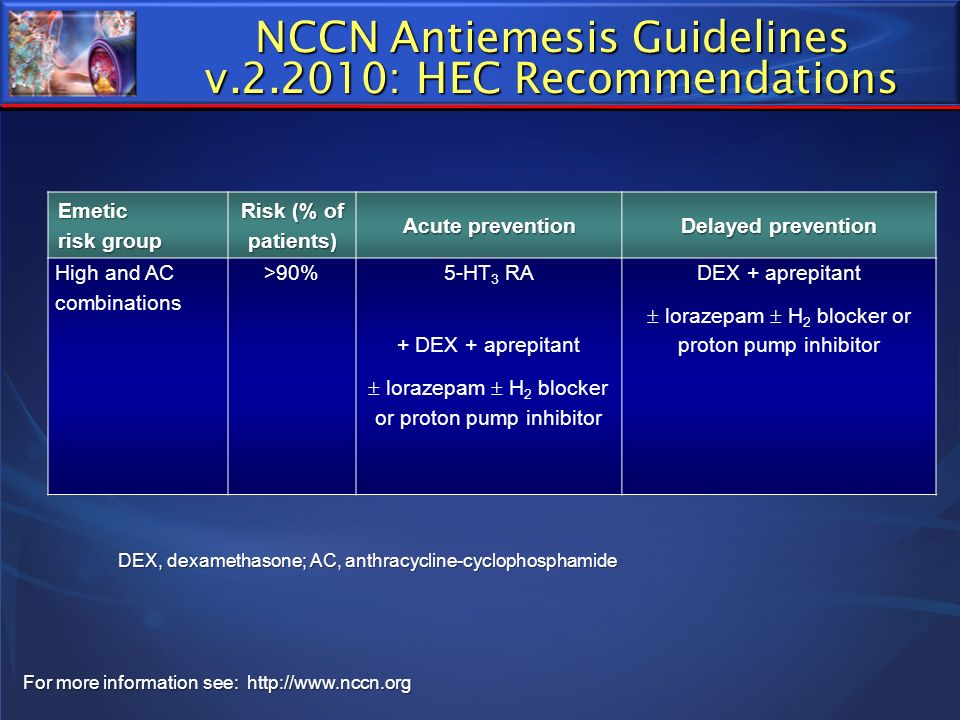 NCCN Antiemesis Guidelines v.2.2010: HEC Recommendations