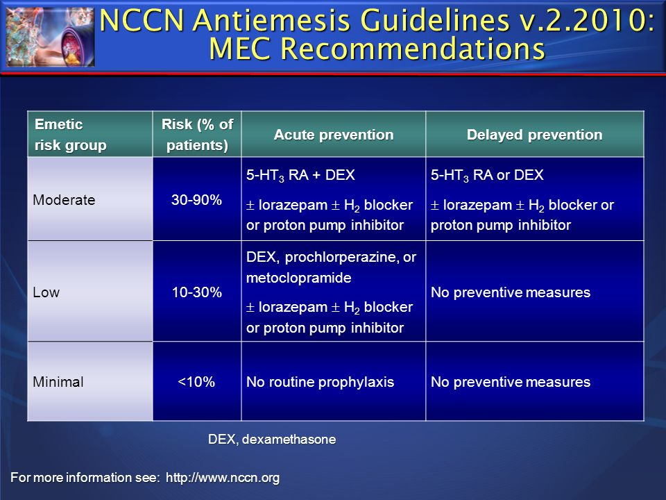 NCCN Antiemesis Guidelines v.2.2010: MEC Recommendations