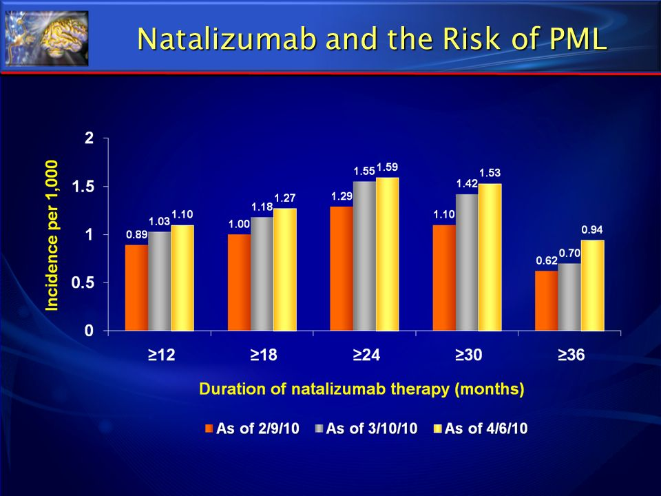 Natalizumab and the Risk of PML