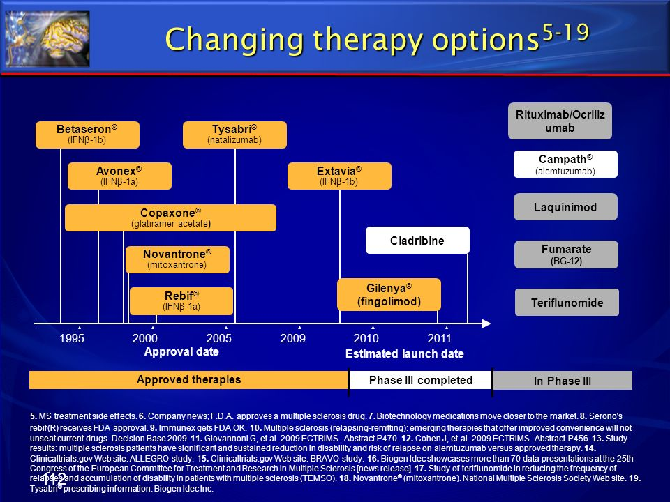Changing therapy options5-19